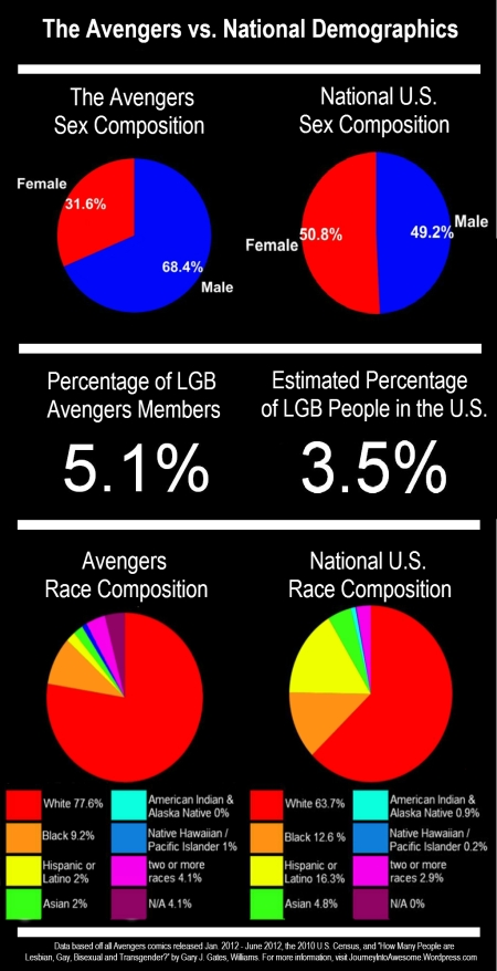 Superhero Census: Sex, Race, and Sexual Orientation in Avengers