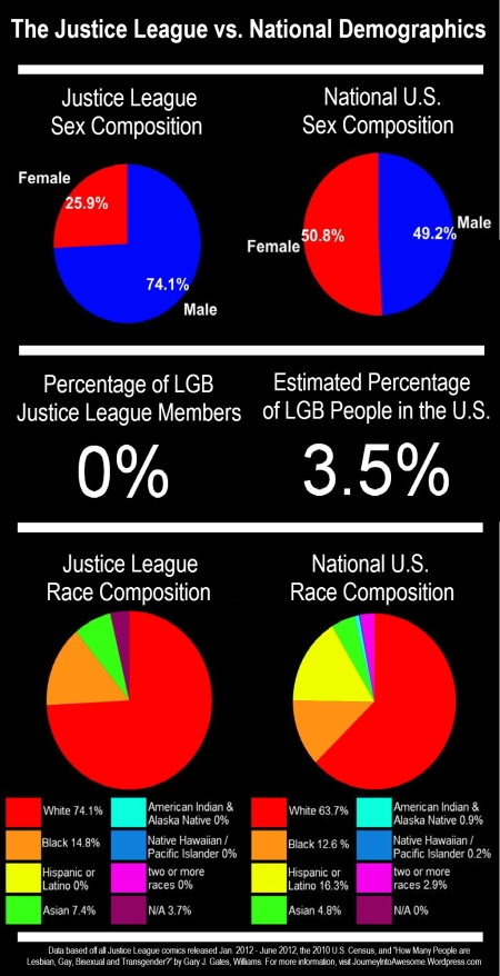Superhero Census: Sex, Race, and Sexual Orientation in Justice League