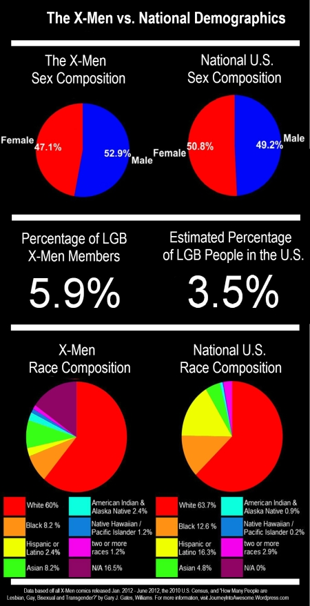 Superhero Census: Sex, Race, and Sexual Orientation in X-Men